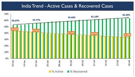 Actual case load of COVID-19 patients in the country is only 3,31,146