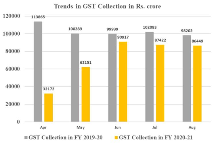 GST Revenue collection for August, 2020