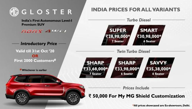 India's First Autonomous (Level 1) Premium SUV – MG GLOSTER launched at a starting price of INR 28.98 Lakhs